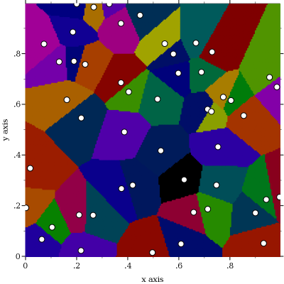 Clustering using the nearest neigbour approach